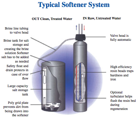 Why To Choose Water Softener For Home Improvement